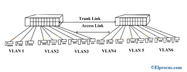Virtual-Local-Area-Network-links