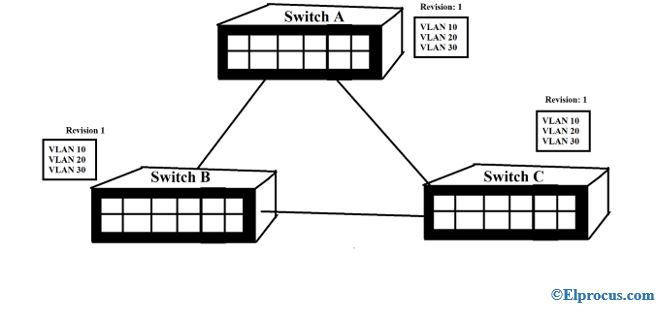 VLAN-trunking-protocol