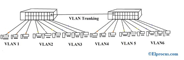 Virtual-Local-Area-Network-trunking