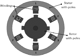 Variable Reluctance Stepper Motor Construction