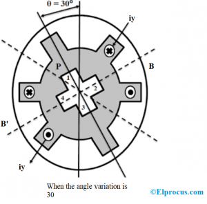 Variable Reluctance Stepper Motor Scenario 2