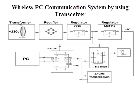 Wireless PC Communication System by using Transceiver overview of wireless pc communication system using transceiver