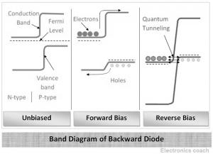 Working of Backward Diode