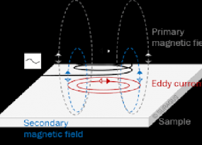Working of Eddy Current