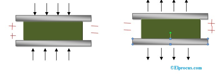 Working of a Piezoelectric Transducer