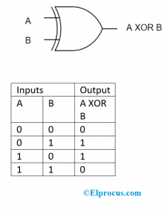 XOR Gate And Truth Table