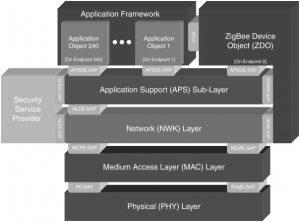 ZigBee Technology Architecture