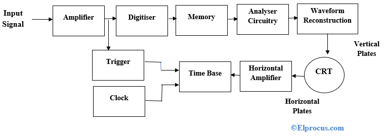 Digital Storage Oscilloscope : Block Diagram, Working and Its ApplicationsElProCus