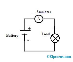 Ammeter : Working Principle, Circuit Diagram, Types and ApplicationsElProCus