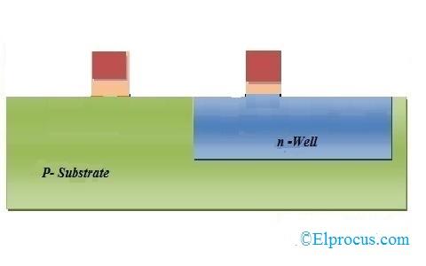 Formation of Gate Region