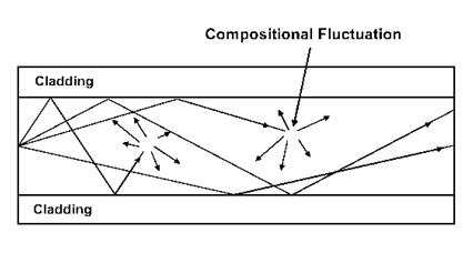 attenuation-in-optical-fiber