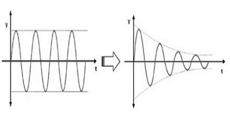 attenuation-in-signals