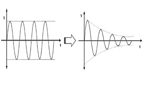 attenuation-in-signals