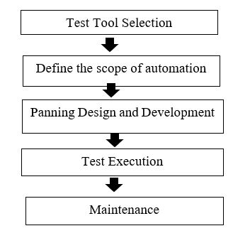 automation - test - process