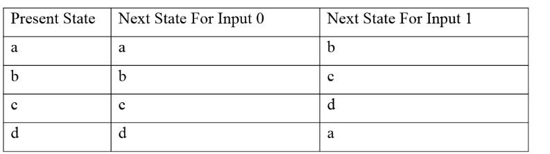 Graphical Representation Tabular Form