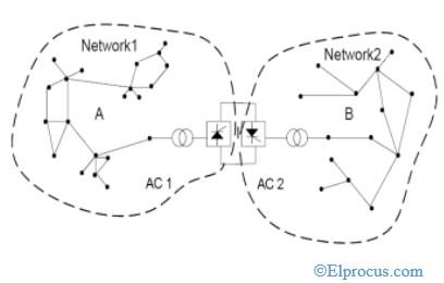back-to-back-hvdc-configuration