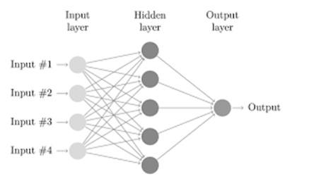 Backpropagation-Neural-Network