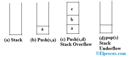 Basic Operation of PUSH and POP