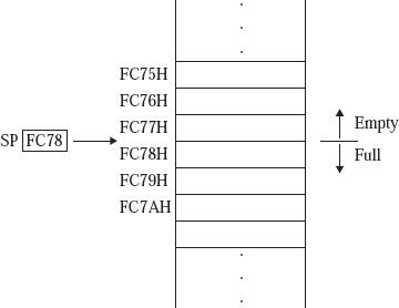 Interpretation of Stack Pointer