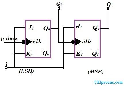 Binary Ripple Counter Using JK Flip Flop