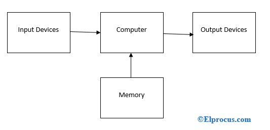 block-diagram-of-embedded system