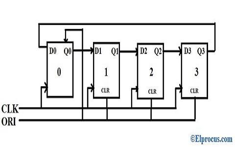 Block-Diagram-of-Ring-Counter