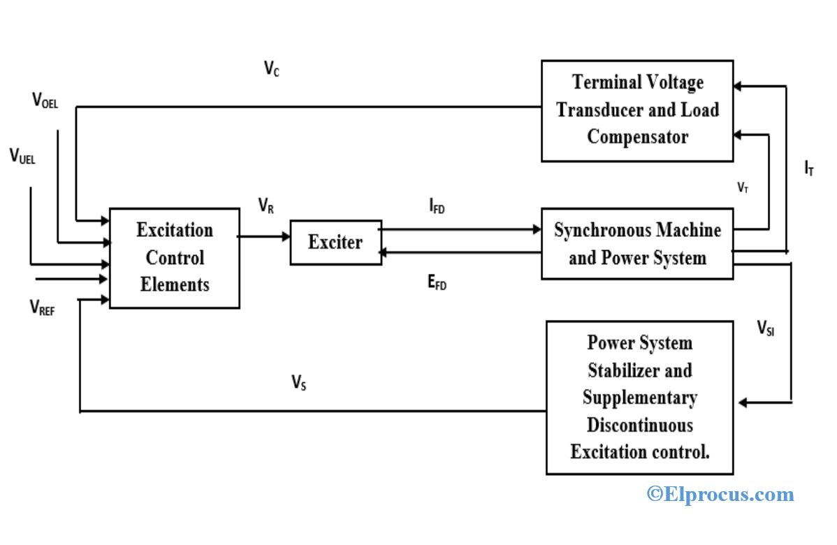 Block-Diagram-of-Synchronous-Machine-Control-System