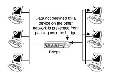 Bridge-in-Computer-Network