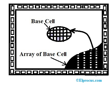 Channel Less Gate Array