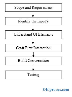chatbot-design-process