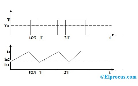 Output Voltage and current Wave forms