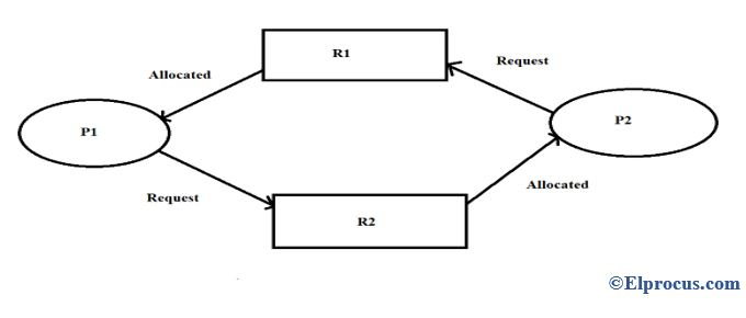 Circular-Wait-Example