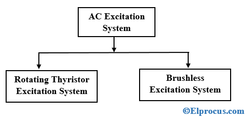 Classification-of-AC-Excitation