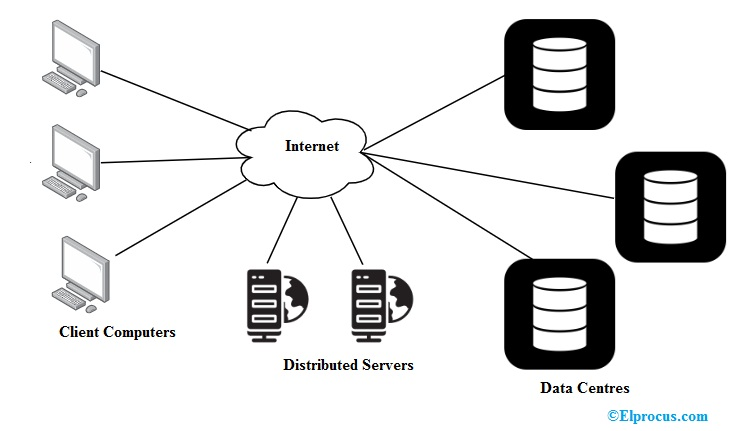 components-of-cloud-computing