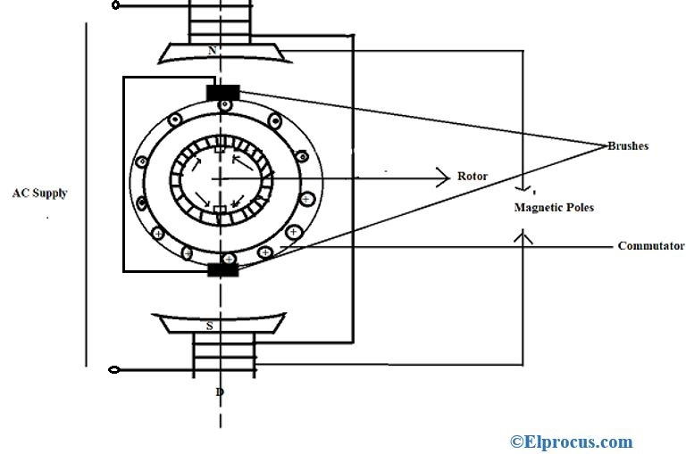 Construction-of-Induction-Motor-Copy