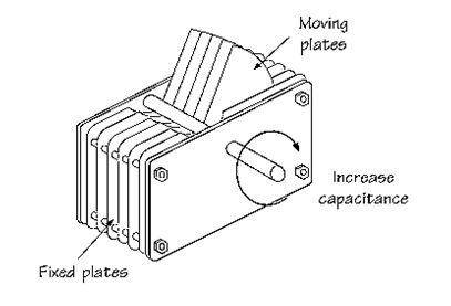 Construction-of-Variable-Capacitor