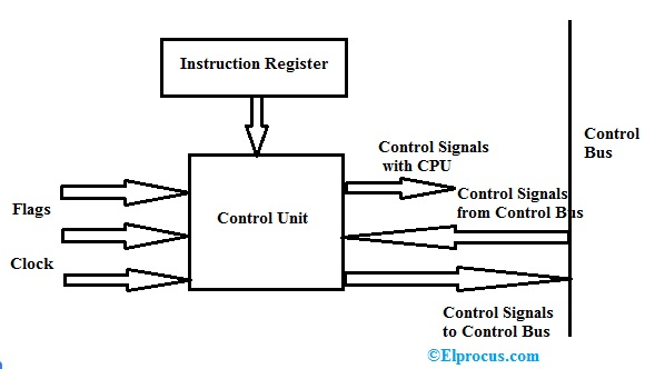 Control Unit Block Diagram