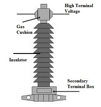 Current Transformer Construction