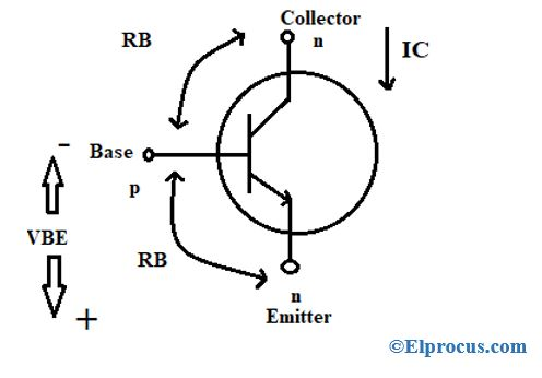 cutoff-region-of-power-transistor
