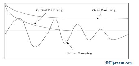 damping-waveforms