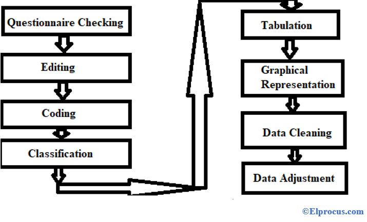 Data-Processing-in-Research-Area