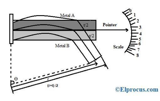 Deflection of Bimetallic Strip