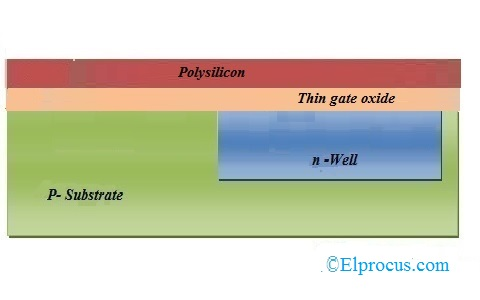 Deposition of Polysilicon