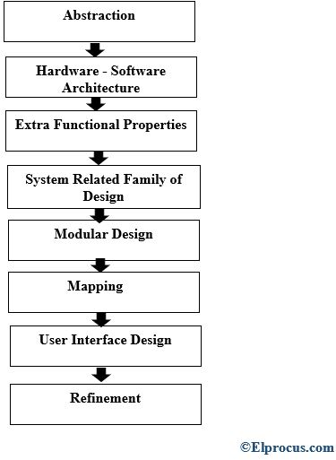 Embedded Design - Process - Steps