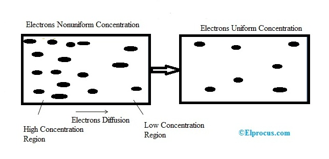 Diffusion-Current-in-Semiconductor