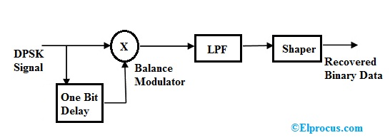 dpsk-demodulation