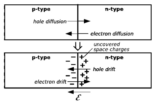 drift-current-&-diffusion-current