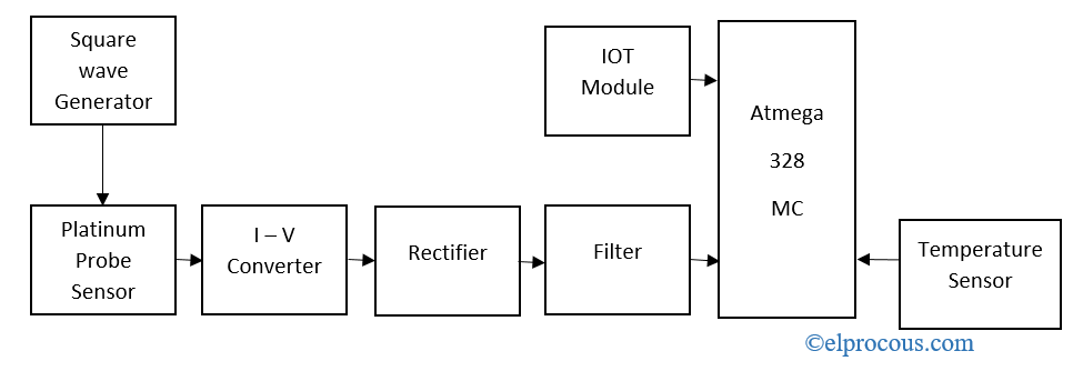 ec-meter-block-diagram