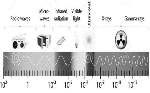 Electromagnetic Spectrum for Photometry