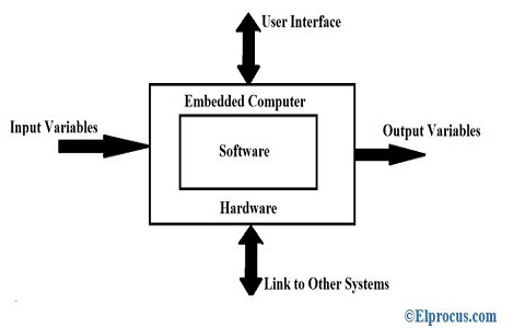 Embedded System Components
